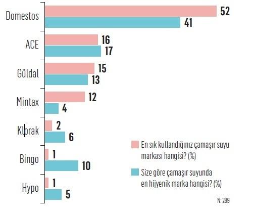 İşte tüketicilere göre Türkiye'nin en hijyenik markaları...