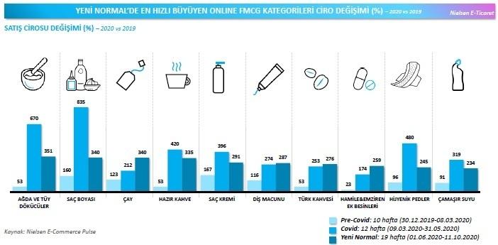 Hızlı tüketim ürünleri çevrimiçi uçuşta!