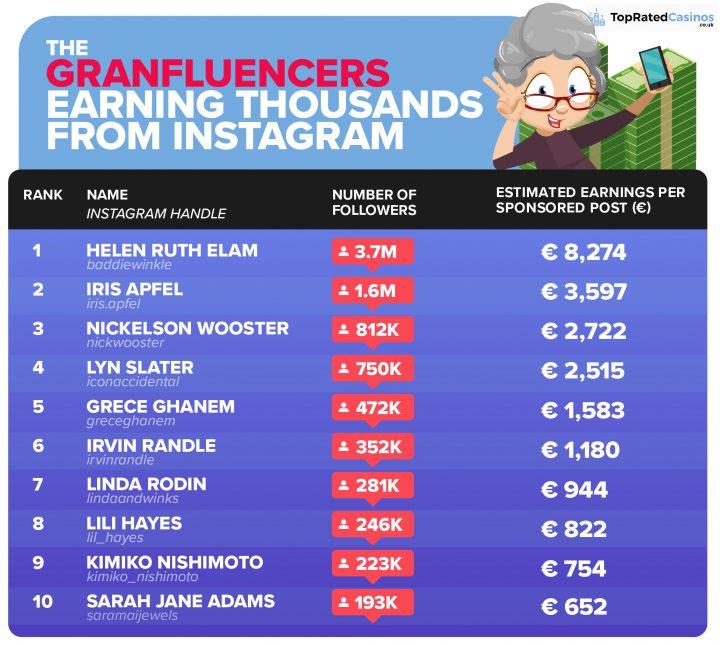 Influencer out, granfluencer in!