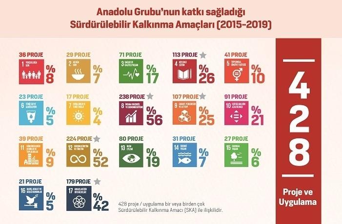 Anadolu Grubu Holding, BIST Sürdürülebilirlik Endeksi'nde
