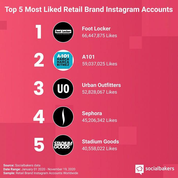 A101, Instagram perakende hesapları arasında dünya ikincisi oldu!