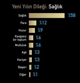 Türkiye yeni yıldan umutlu...