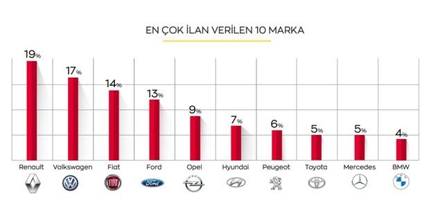 2. el araba fiyatlarında dengeler değişiyor!