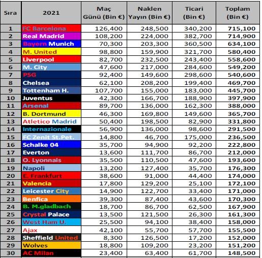 Avrupa'nın en çok kazanan futbol takımları!