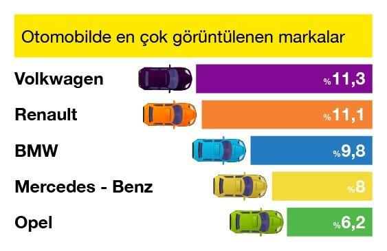 Otomobil fiyatlarında beklenen düşüş görüldü!