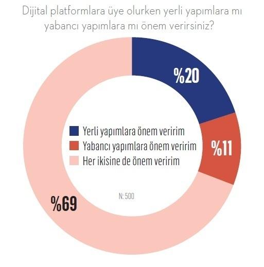 Kurtlar sofrasında kazanan dijital yayın platformu hangisi?
