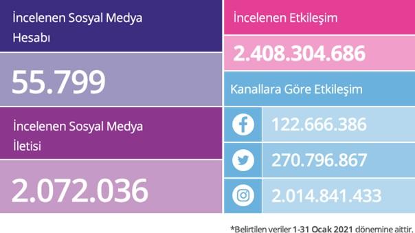 Sosyal medyayı en iyi hangi markalar kullanıyor?