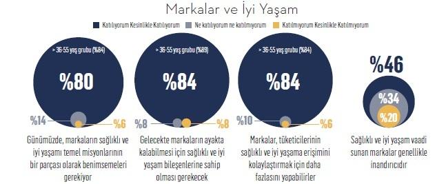 İşte Türkiye'nin iyi yaşam markaları