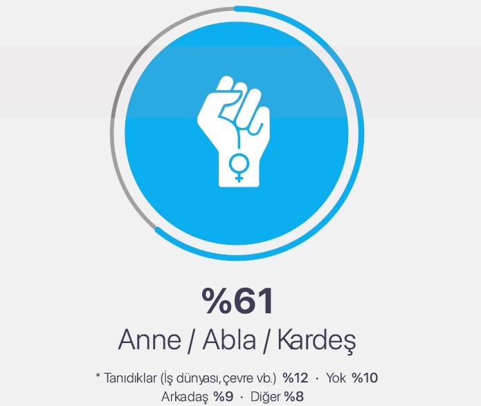 Kadınların yüzde 76'sı Türkiye'de cinsiyet eşitliği olmadığını düşünüyor!