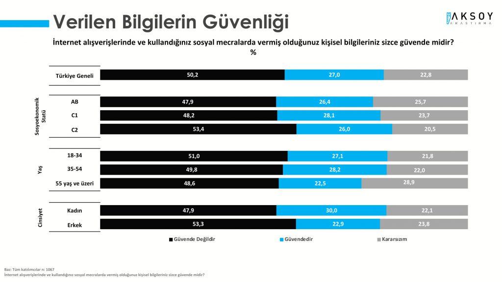 Araştırma: Türk halkı verisini çaldıran markayı affetmiyor!