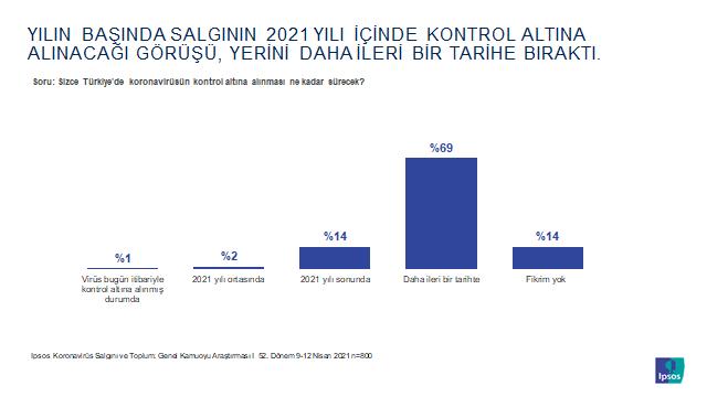 Toplumun yüzde 85'i, salgının 2021 yılında sona ermeyeceğini düşünüyor!