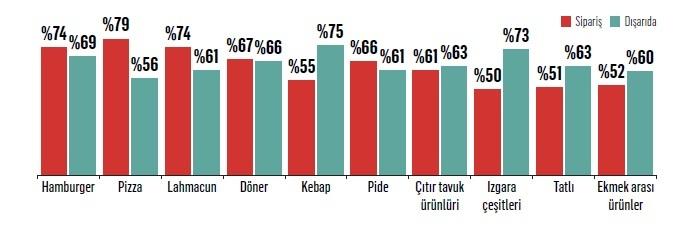 Türkiye'nin lezzet alışkanlıkları değişiyor!