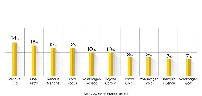 İkinci el otomobil pazarında neler oluyor?