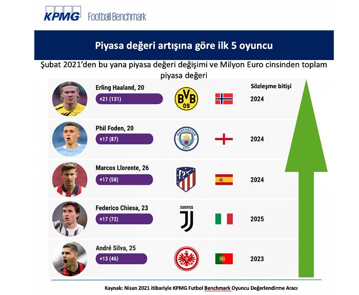 Avrupa futbolu ile aramızdaki fark her geçen gün büyüyor!