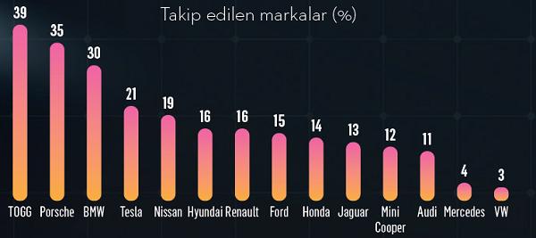 Toplum geleceğin otomobillerinden ne bekliyor?