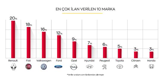 Tam kapanma 2. el araç piyasasını nasıl etkileyecek?