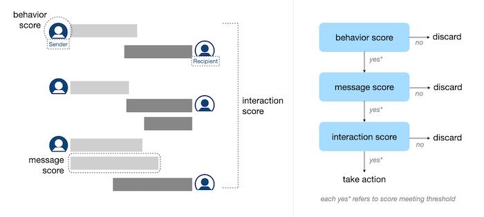 """LinkedIn'de """"Taciz Tespit Mekanizması"""" nasıl işliyor?"""