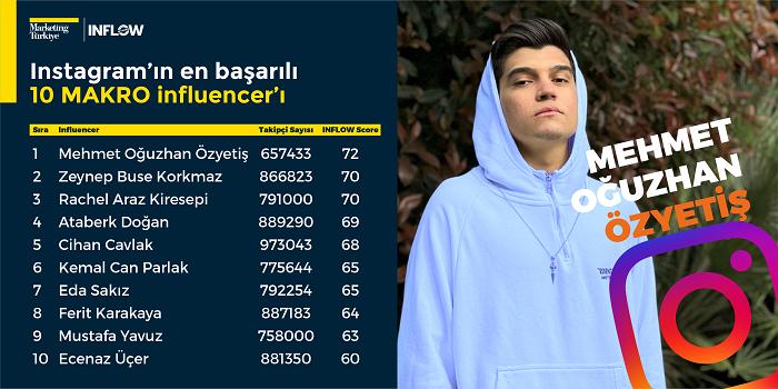 Türkiye'nin en etkili influencer'ları!