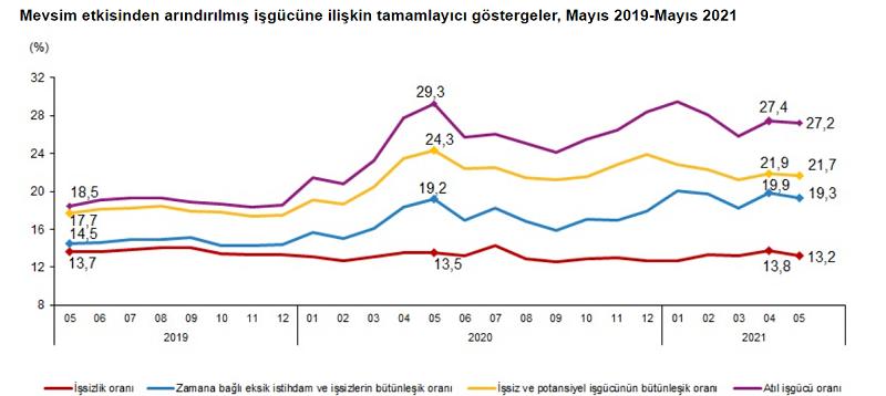 TÜİK verilerine göre hem istihdam hem de işsizlik oranları azaldı!