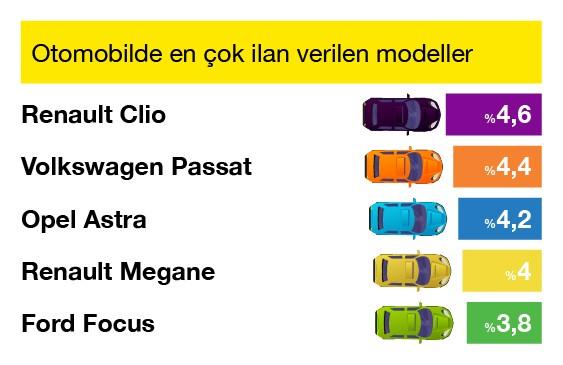 ikinci el otomobil en çok ilan verilen modeller