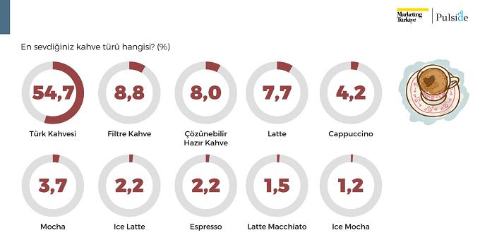 Kahvenin kokusunda rekabet var!