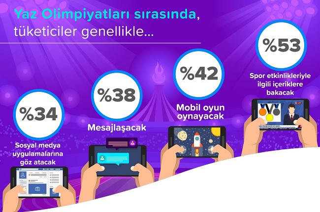 Markaların dikkatine! Olimpiyatlarda tüketiciyi mobilden yakalayabilirsiniz!