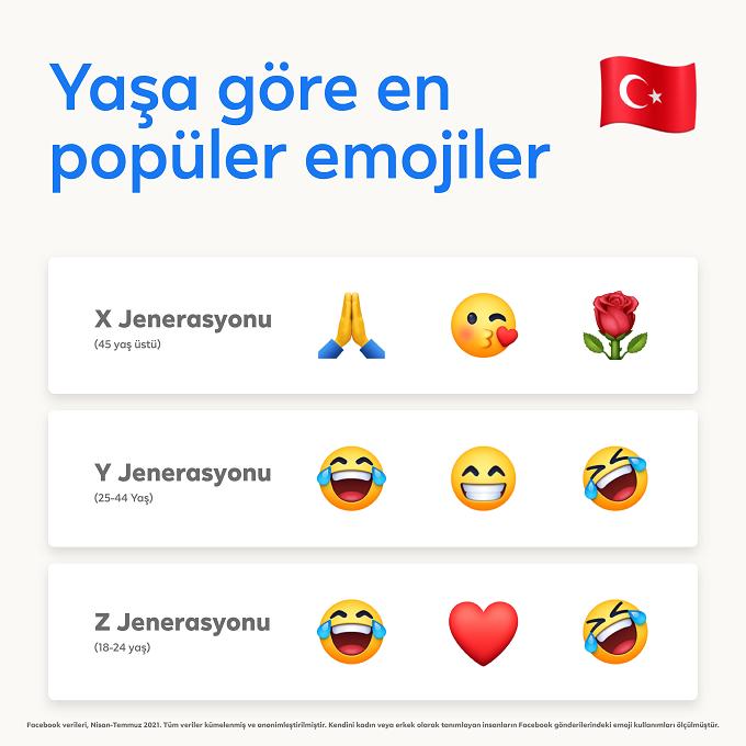Dünya Emoji Günü'nde Türkiye'nin favori emojileri belli oldu