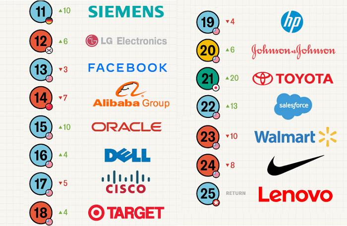2021 yılının en yenilikçi 50 şirketi!
