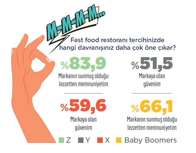 Fast food markaları hangi kriterlerden puan kazanıyor?