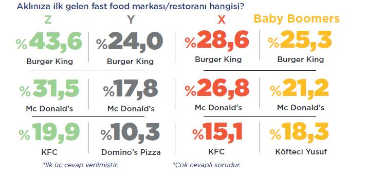 en bilinen fast food markası