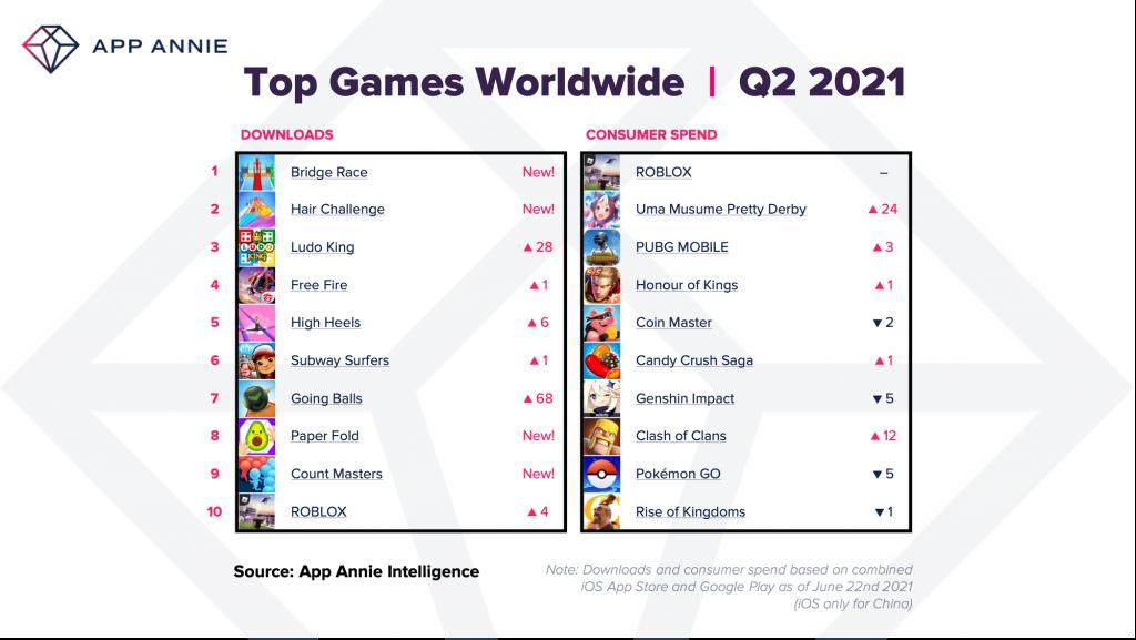 2021'de mobil uygulamalara yapılan harcama rekor seviyeye ulaştı