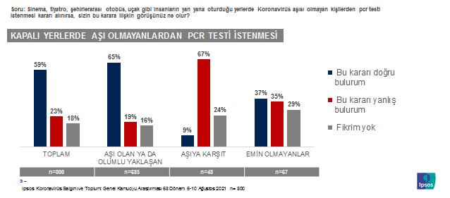 Toplum aşısızlardan PCR testi istenmeli diyor