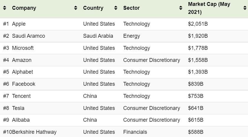 Dünyanın en büyük 100 şirketi
