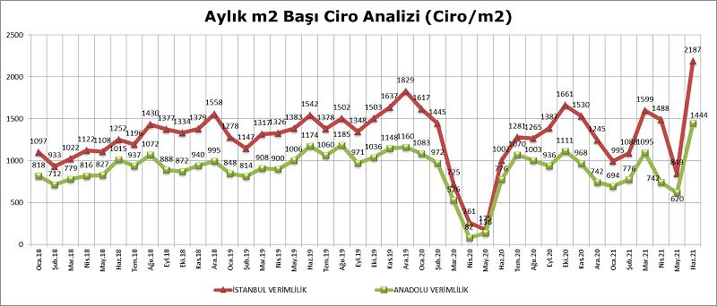 AVM'ler son dört yılın rekorunu kırdı!