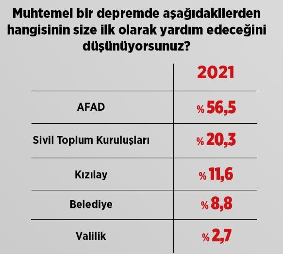 Türkiye'nin deprem gerçeğine vatandaşlar ne kadar hazır?