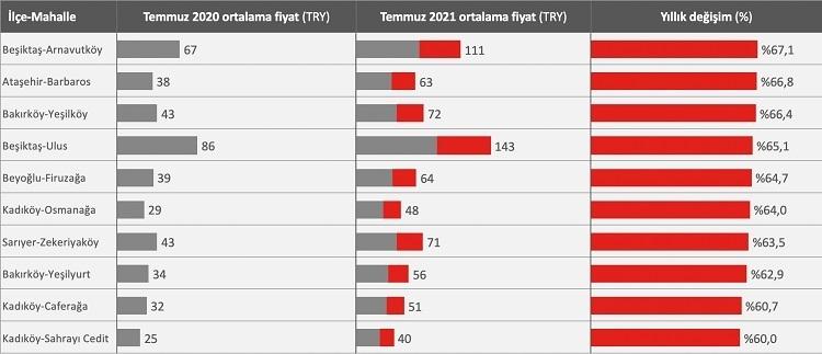 İstanbul'un hangi semtlerinde kiralar fırladı?