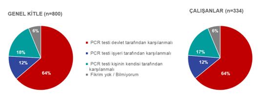 Yeni bir aşı tartışması başladı: Zorunlu PCR testini şirket mi çalışan mı ödemeli?