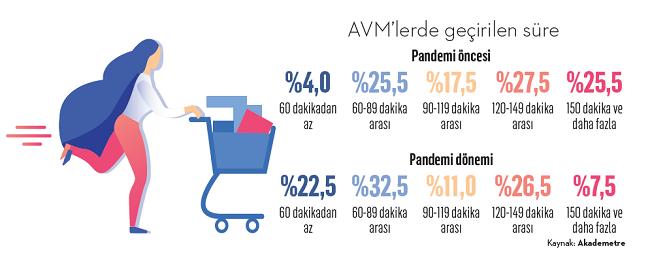 AVM'lerin fonksiyonları değişti!
