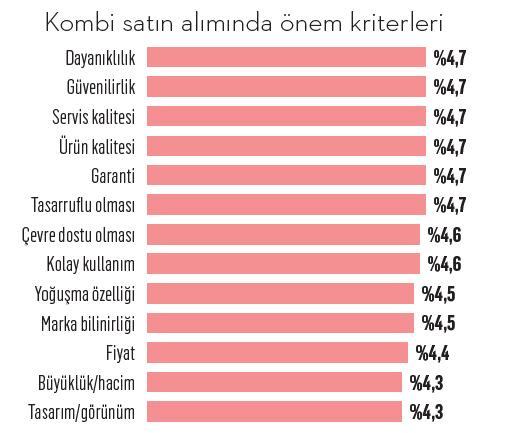 Türkiye'nin kombi haritası