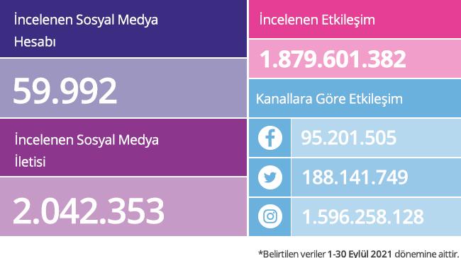 Sosyal medyanın zirvesinde hangi markalar var?