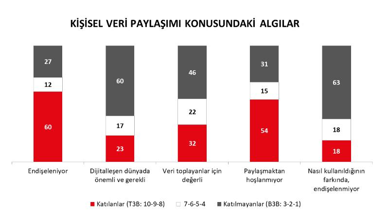 Türkiye kişisel bilgilerini paylaşmak istemiyor!
